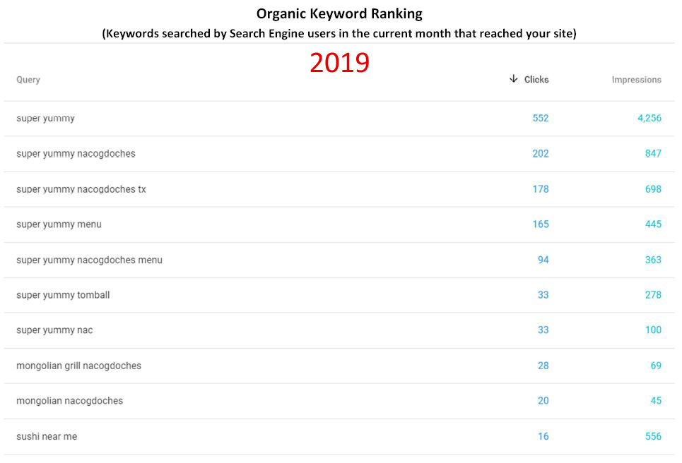 2019_organic_keyword_rank
